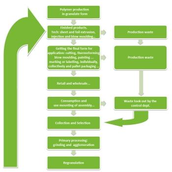 proizvodni ciklus eng