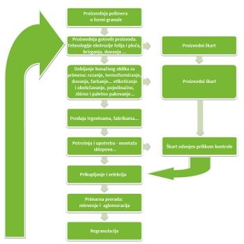 proizvodni ciklus srp